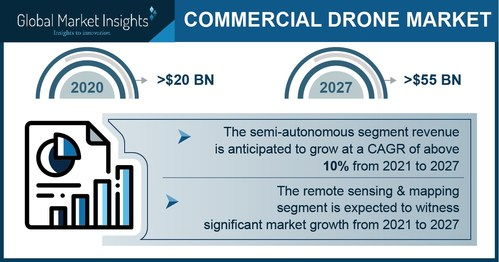 Commercial Drone Market size is set to surpass USD 55 billion in revenues and 16 million units in shipment by 2027, according to a new research report by Global Market Insights Inc.