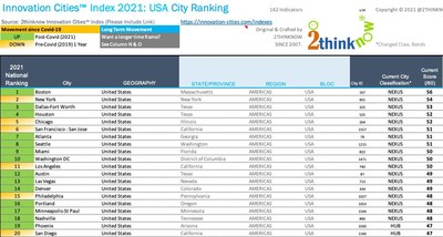 Innovation Cities™ Index: USA 2021 by 2THINKNOW