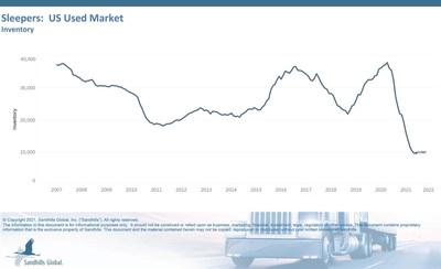 Sleepers: US Used Market Inventory