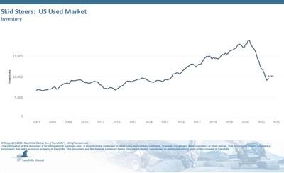 Skid Steers: US Used Market Inventory