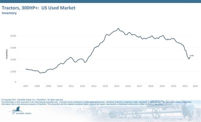 Tractors, 300HP+: US Used Market Inventory