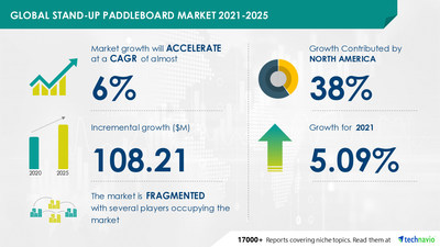 Technavio has announced its latest market research report titled Stand-up Paddleboard Market by Product, Distribution Channel, and Geography - Forecast and Analysis 2021-2025