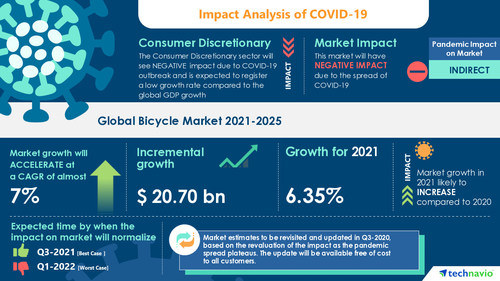 Technavio has announced its latest market research report titled Bicycle Market by Distribution Channel, Product, End-user, Propulsion, and Geography - Forecast and Analysis 2021-2025
