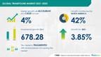 Trampoline Market to grow almost $ 680 Million During 2021-2025   Technavio