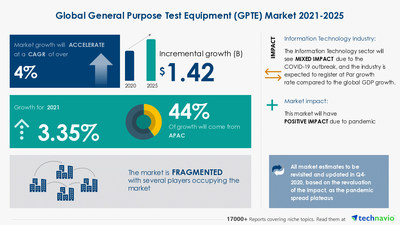 Technavio has announced its latest market research report titled General Purpose Test Equipment (GPTE) Market by Product, End-user, and Geography - Forecast and Analysis 2021-2025