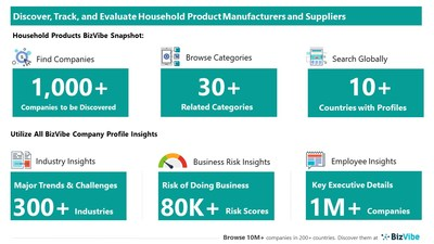 Snapshot of BizVibe's household product supplier profiles and categories.