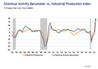 Chemical Activity Barometer Rises In July...