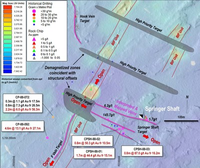 Figure 3: High quality ground magnetic survey data completed in the Shaft 1 (top left) and Springer (right) areas. Structural displacement of the BIF units is observed, in addition to demagnetization at structural intersections.. (CNW Group/First Mining Gold Corp.)