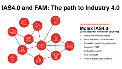 Molex's modular, connected Industrial Automation Solutions (IAS4.0) and new Flexible Automation Modules (FAMs) drive production-line innovations and operational efficiencies.