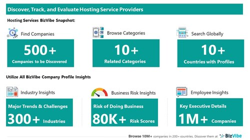 Snapshot of BizVibe's hosting services company profiles and categories.