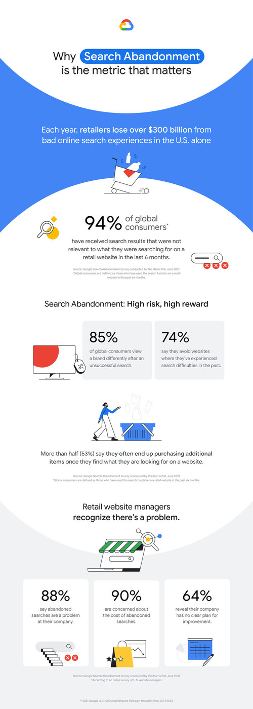 Google Cloud's Retail Search Equips Retailers with Google-Quality Search Functionality to Improve Product Discovery, Reduce Search Abandonment