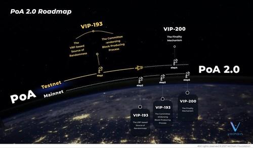 PoA 2.0 Roadmap (PRNewsfoto/VeChain)