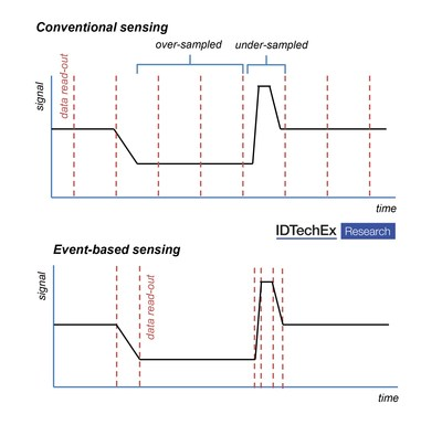 Schematic outlining the difference between conventional and event-based sensing.