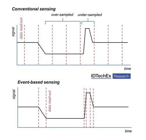 Schematic outlining the difference between conventional and event-based sensing