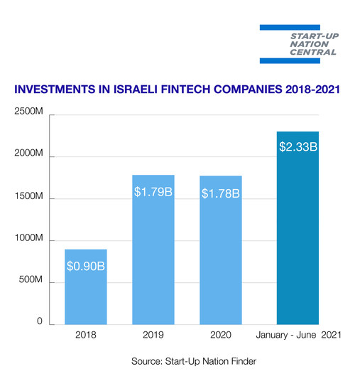 Investments in Israeli Fintech Companies 2018-2021, source: Start-Up Nation Central Finder (PRNewsfoto/Start-Up Nation Central (SNC))