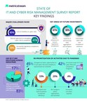 IT and Cyber Risk Management Survey Reveals Real-Time Visibility, Risk and Compliance Assessments Help Mitigate Attacks, Ensure Compliance