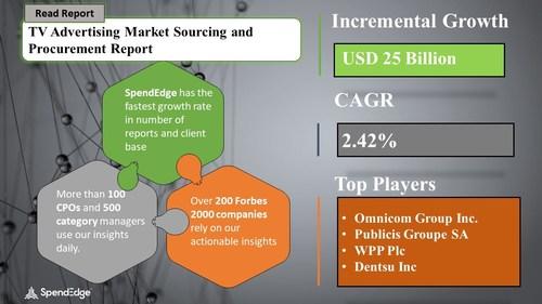 TV Advertising Market Procurement Research Report