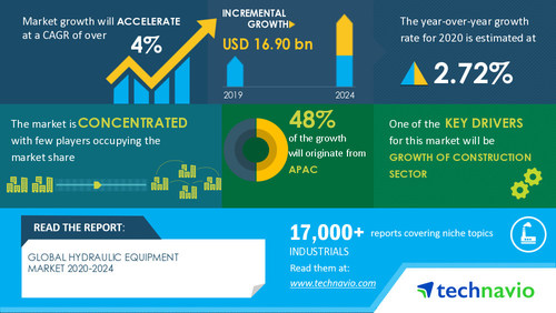 Technavio has announced its latest market research report titled Hydraulic Equipment Market by Application, Component, and Geography - Forecast and Analysis 2020-2024