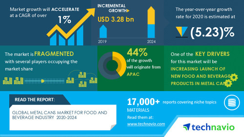 Technavio has announced its latest market research report titled Metal Cans Market for Food and Beverage Industry by End-user and Geography - Forecast and Analysis 2020-2024