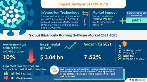 Technavio has announced its latest market research report titled Third-Party Banking Software Market by Application, End-user, Deployment, and Geography - Forecast and Analysis 2021-2025