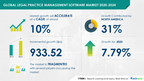 $ 933.52 Mn growth expected in Legal Practice Management Software Market During 2020-2024 | Technavio
