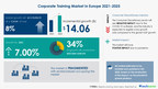 Corporate Training Market in Europe to grow by USD 14.06...
