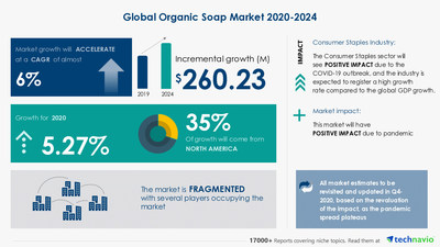 Attractive Opportunities with Organic Soap Market by Product and Geography - Forecast and Analysis 2020-2024