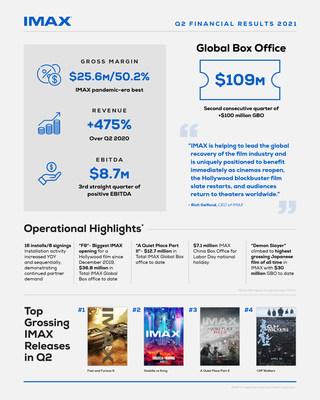 An infographic highlighting IMAX's recent quarter.