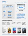 IMAX Corporation Reports Second Quarter 2021 Results...