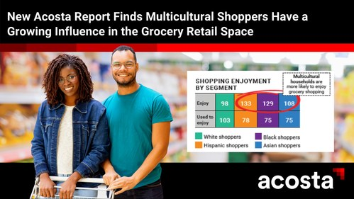 """Acosta's newest """"The Why? Behind The Buy"""" report explores evolving grocery shopping trends and behaviors among multicultural consumers."""