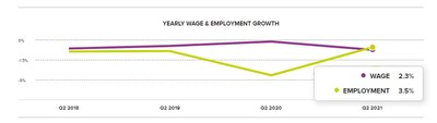 Chart 1: Yearly Wage & Employment Growth – June 2021. Yearly U.S. wage and employment growth according to the ADP Workforce Vitality Report by the ADP Research Institute.