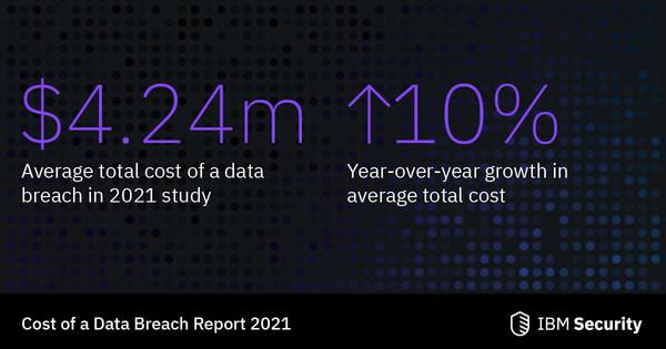 Violación de Datos