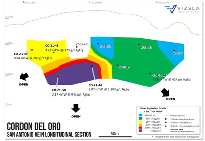 Longitudinal section of drilling at Cordon del Oro with selected holes labelled. (CNW Group/Vizsla Silver Corp.)