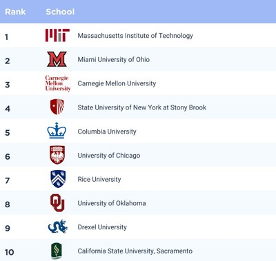 CodeSignal Announces First Annual University Ranking Report Based on Technical Skills