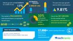 Global Smart Sprinkler Irrigation Systems Market | $ 442.81...