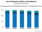 Gap Between OTT and Traditional Pay-TV Services Continues to...