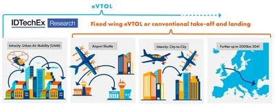 eVTOL and fixed wing eVTOL or Conventional take-off and landing. Source: IDTechEx (PRNewsfoto/IDTechEx)