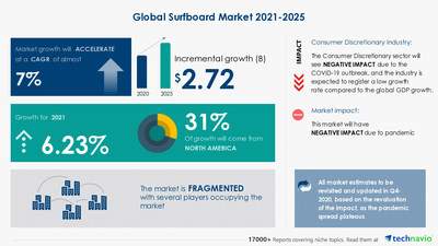 Technavio has announced its latest market research report titled Surfboard Market by End-user, Product, Distribution Channel, and Geography - Forecast and Analysis 2021-2025