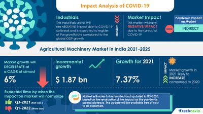 Technavio has announced its latest market research report titled Agricultural Machinery Market in India by Product - Forecast and Analysis 2021-2025