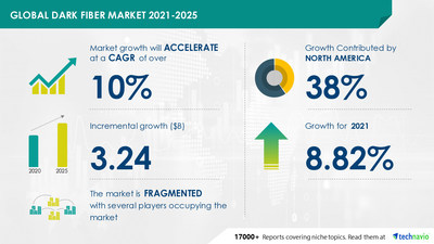 Technavio has announced its latest market research report titled Dark Fiber Market by Type, Service, and Geography - Forecast and Analysis 2021-2025