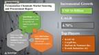 Fermentation Chemicals Market Procurement Intelligence Report...