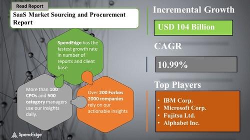 SaaS Sourcing and Procurement Market Procurement Research Report