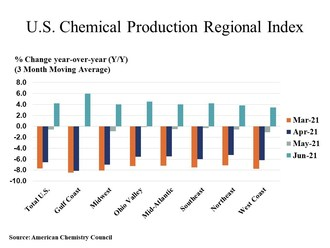 U.S. Chemical Production Rebound Continues In June