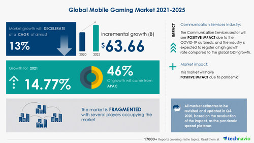 Technavio has announced its latest market research report titled-Mobile Gaming Market by Platform and Geography - Forecast and Analysis 2021-2025