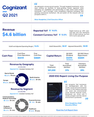 Q2 2021 Earnings Infographic