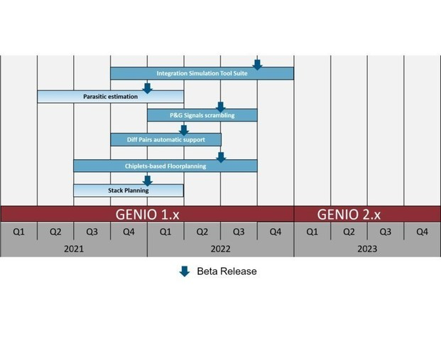 The MZ Technology Roadmap calls adding six new features to the GENIO IC/ Packaging Co-Design Tool over the next 18 months and identifies plans for a GENIO 2.0 version sometime in 2023.