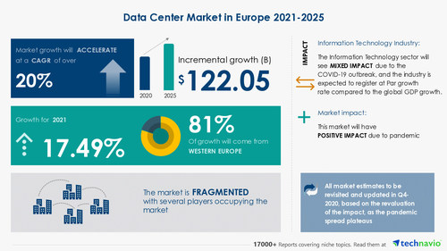 Technavio has announced its latest market research report titled-Data Center Market in Europe by Component and Geography - Forecast and Analysis 2021-2025