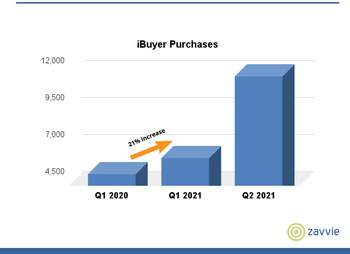 In Q1 2021 iBuyers exceeded their pre-pandemic levels one year ago by 21%. And in Q2 2021, iBuyer purchases rocketed to nearly double their Q1 2021 total.