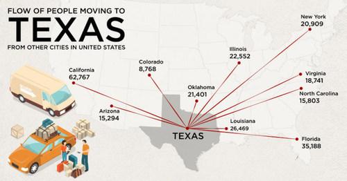 Migration To Texas