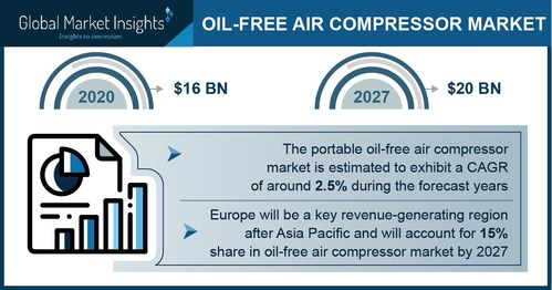 Oil-free Air Compressor Market size is forecast to exceed USD 20 billion by 2027, according to a new research report by Global Market Insights Inc.
